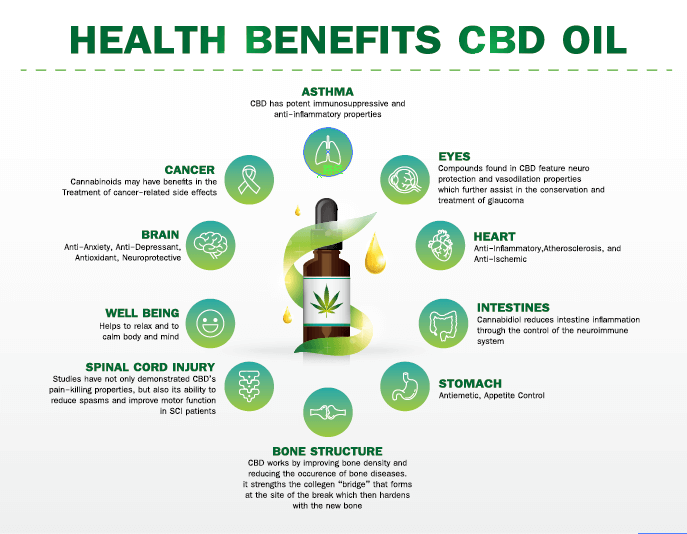 Benefits-of-CBD-oil