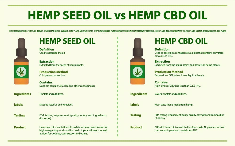what-is-the-difference-between-hemp-oil-and-cbd-oil-6